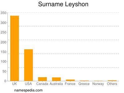 Familiennamen Leyshon
