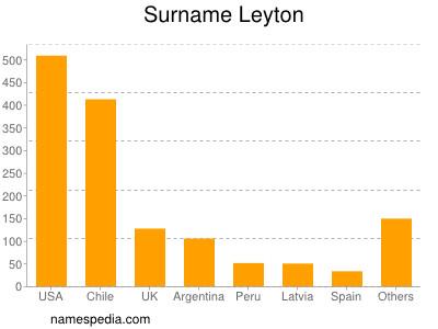 Surname Leyton