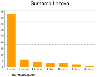 Surname Lezova