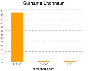 Surname Lhonneur
