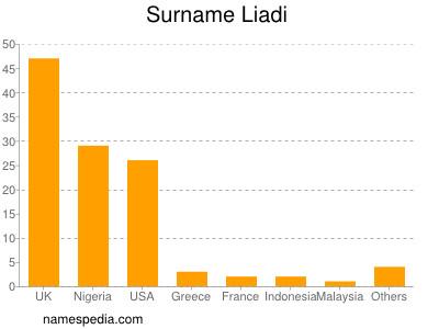 Surname Liadi
