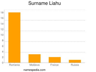 Surname Liahu