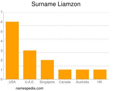 Surname Liamzon