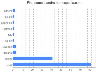 Given name Liandra