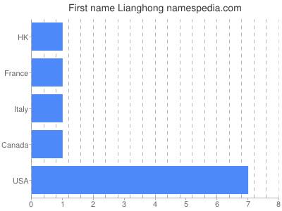 Given name Lianghong