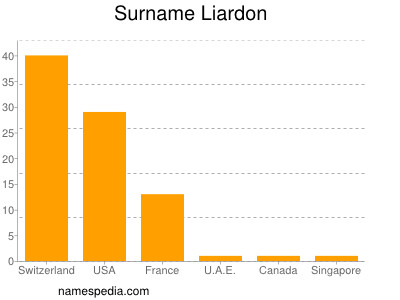 Surname Liardon
