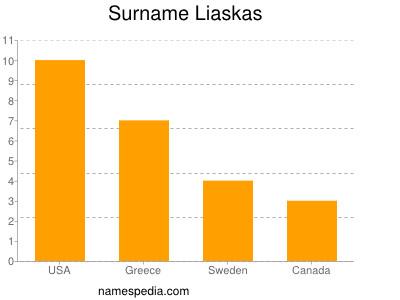 Surname Liaskas