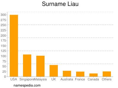 Surname Liau
