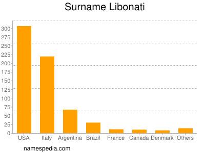 Surname Libonati