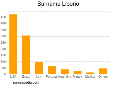 Surname Liborio