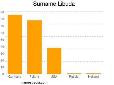 nom Libuda
