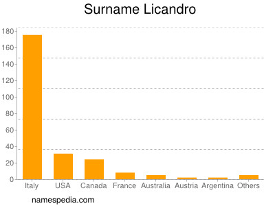 Surname Licandro