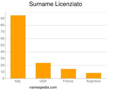 Surname Licenziato