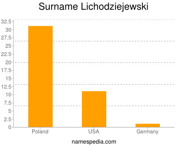 Surname Lichodziejewski