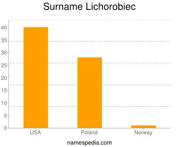 Surname Lichorobiec