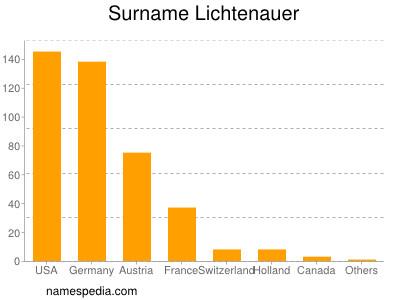 Surname Lichtenauer