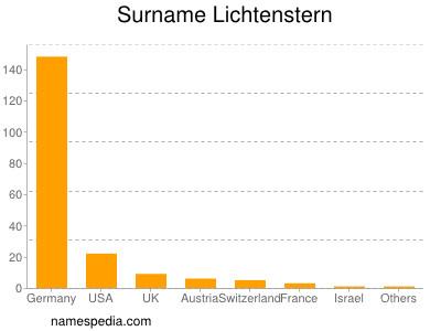 Surname Lichtenstern
