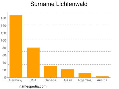 Surname Lichtenwald