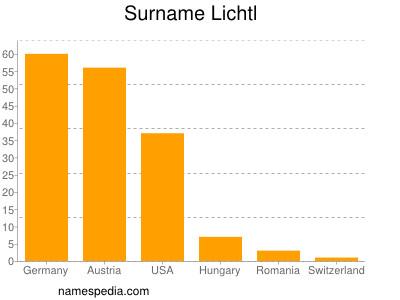 Surname Lichtl