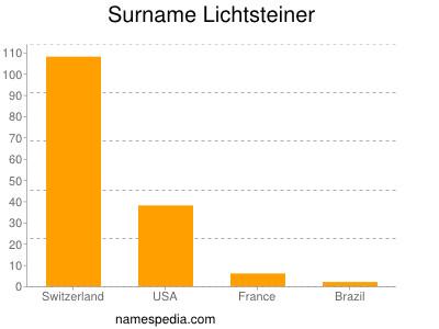 Surname Lichtsteiner