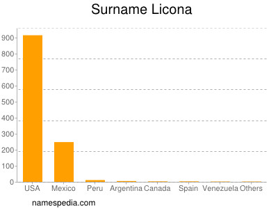 Surname Licona