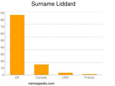 Familiennamen Liddard