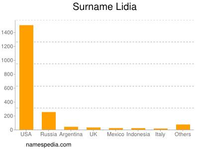 Surname Lidia