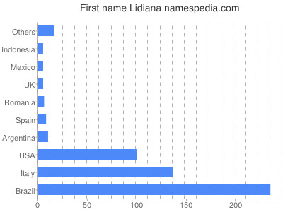 Given name Lidiana