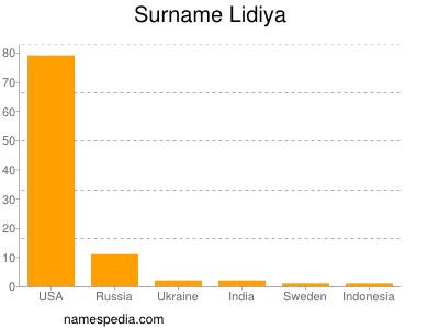 Surname Lidiya