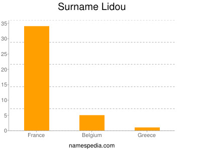 Surname Lidou