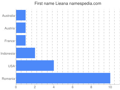prenom Lieana