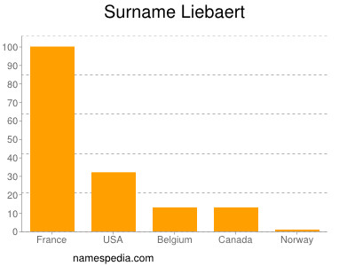 Surname Liebaert