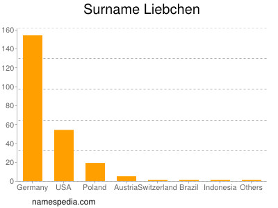 Surname Liebchen