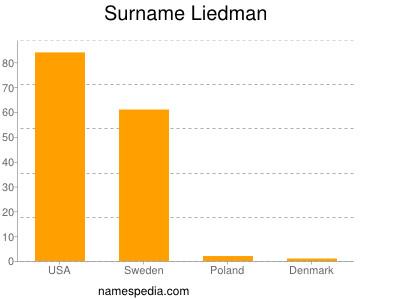 Surname Liedman