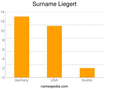 Surname Liegert