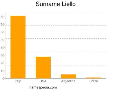 Familiennamen Liello