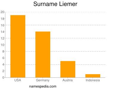 Surname Liemer