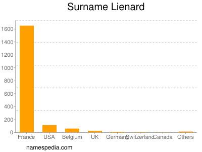 Surname Lienard