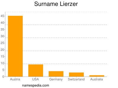 Surname Lierzer