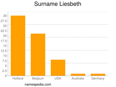 Surname Liesbeth