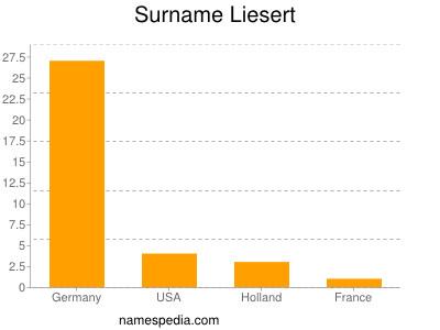 Surname Liesert
