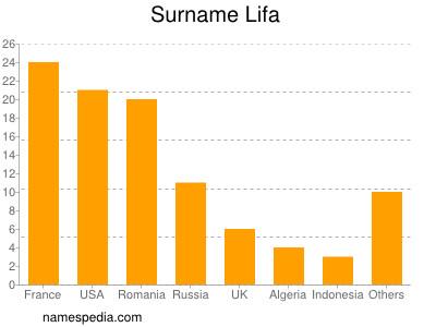 Surname Lifa