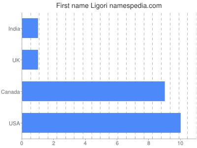 Given name Ligori