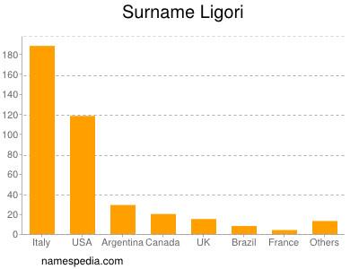 Surname Ligori