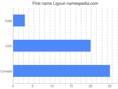 Given name Ligouri