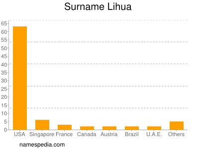 Surname Lihua