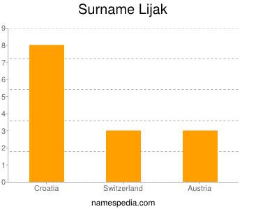 Surname Lijak