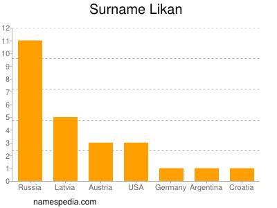 Familiennamen Likan