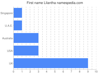 Given name Lilantha