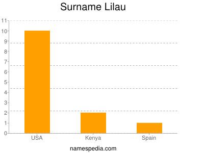 Surname Lilau